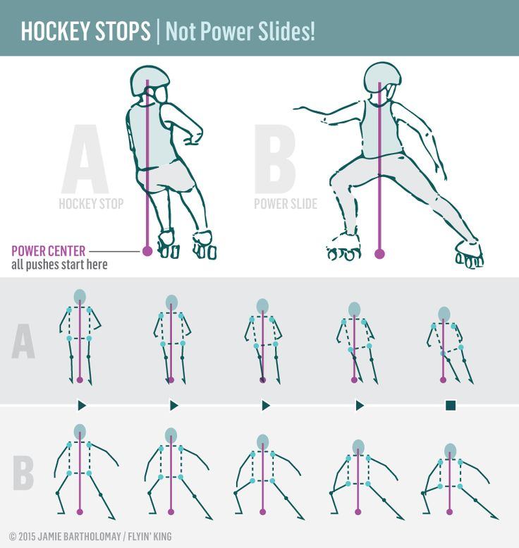 HOCKEY STOPS, PART 2 A's feet are parallel and close to their power center, and their body position is compact. The faster they skate, the more strength they will need to stop quickly... but in this position, A can use small shifts in hip angle and weight distribution to fine-tune the quickness and direction of each stop. At any point (even DURING the stop), A can choose to stop harder, change direction, jump, or even accelerate forward.