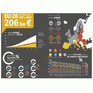 Всё возрастающие объемы неструктурированной информации, получившие в профессиональной IT-среде название «большие данные» (Big Data), требуют инновационных подходов к обработке и аналитике данных. Правильное их использование может принести европейской экономике 206 миллиардов евро к 2020 году, что эквивалентно увеличению ВВП стран Евросоюза на 1,9%.