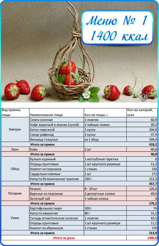 Летнее Меню Как Похудеть. 5 готовых вариантов меню на неделю для похудения и диеты