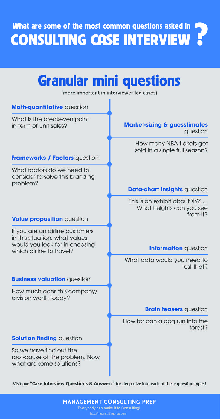 images about case interview preparation our case interview questions answers for deep dive into each of these question types