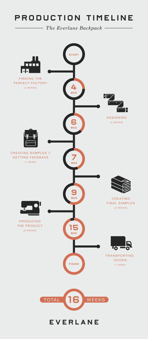 18 best Information Visualizations images on Pinterest Timeline - simple timeline template