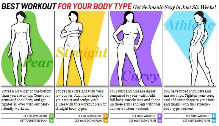Best workout for your body type. And an eating plan. This is awesome information! :D
