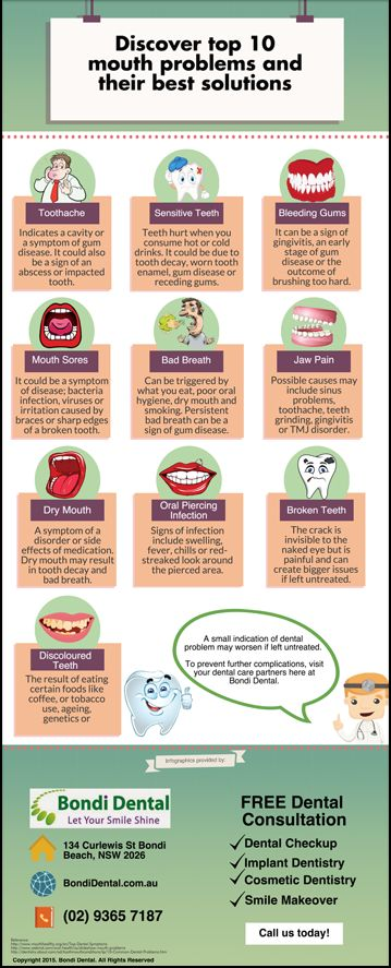 Discover top 10 mouth problems and their best solutions www.bondidental.com.au