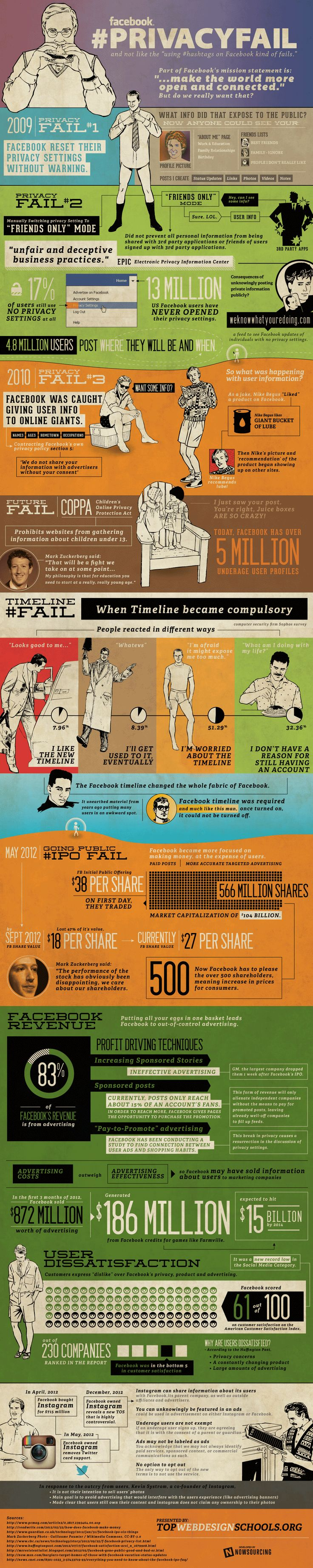 Facebook privacy failure #infographic