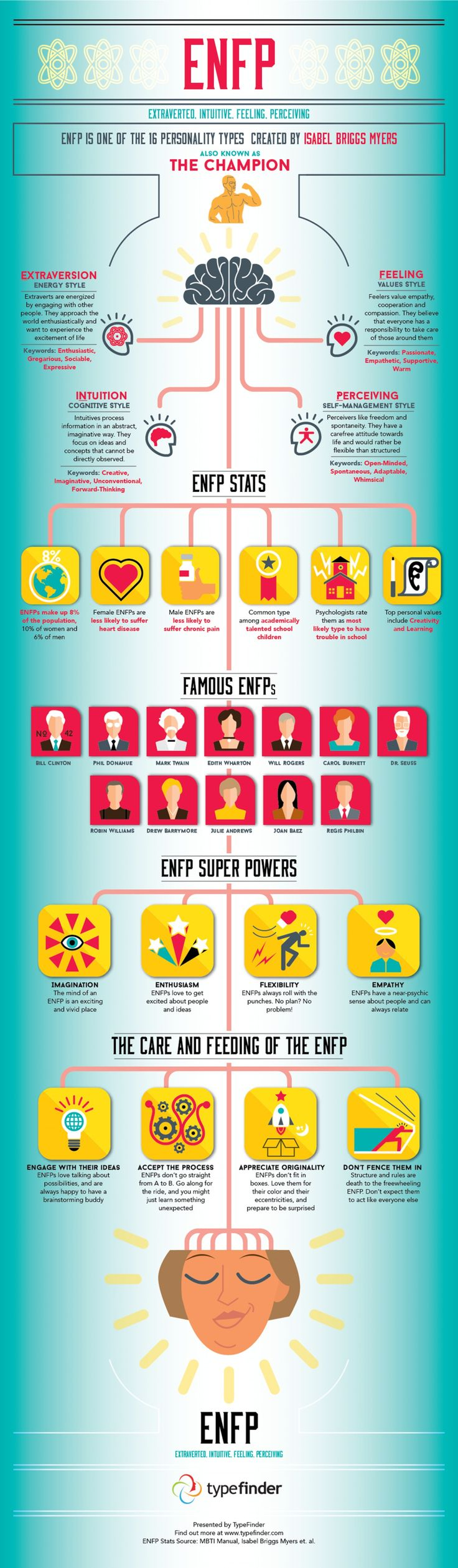 best ideas about personality types  17 best ideas about personality types 16 personalities mbti and meyers briggs personality test