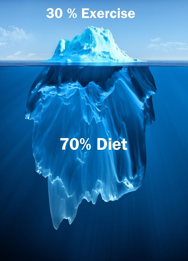 Fitness is 70% diet and 30% exercise, which means that eating healthy is more important than doing thousands of sit-ups. Remember, you can't out-train a bad diet.