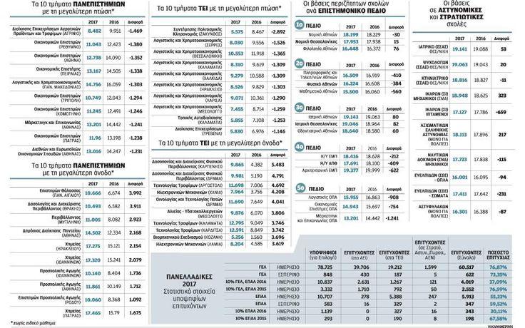 Τα παράδοξα των φετινών βάσεων για τα ΑΕΙ #πανελλήνιες #πανελλαδικές2017 #βάσεις #τριτοβάθμιαεκπαίδευση