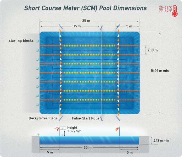 Short course swimming pool dimensions swimming for Swimming pool size