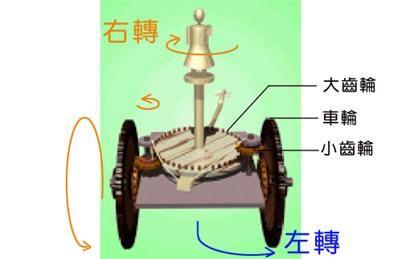 2001-10-30) 機械設計實作計畫-機械傳動元件選用與 ...