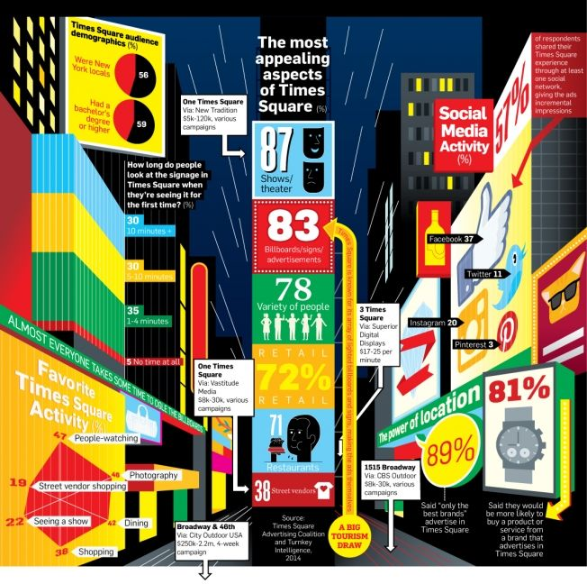 Times Square Advertising Infographic: How Much It Costs and Who It's Reaching | Adweek