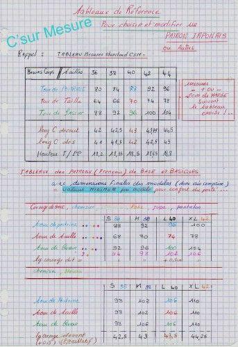 """Pour vous aider à choisir votre taille de """" Patron japonais"""" tableaux de référence : * Un tableau de mesures standart csm . * Les tableaux de mesures vêtements francais de base/basiques MESURES FINIES. = valeurs MINIMUM à avoir pour un confort Maxi dans..."""