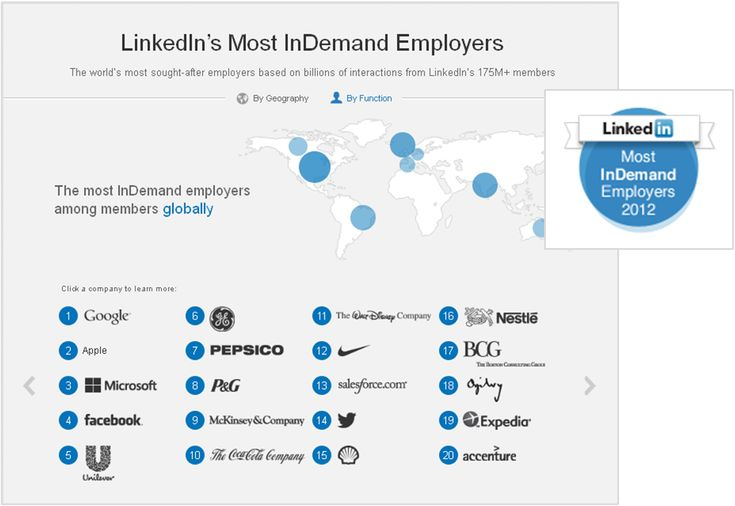 LinkedIn's Most InDemand Employers