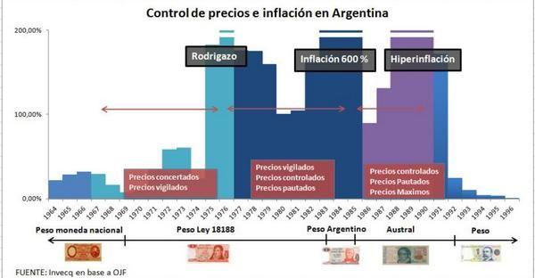 Economía de Argentina via @eodomeq