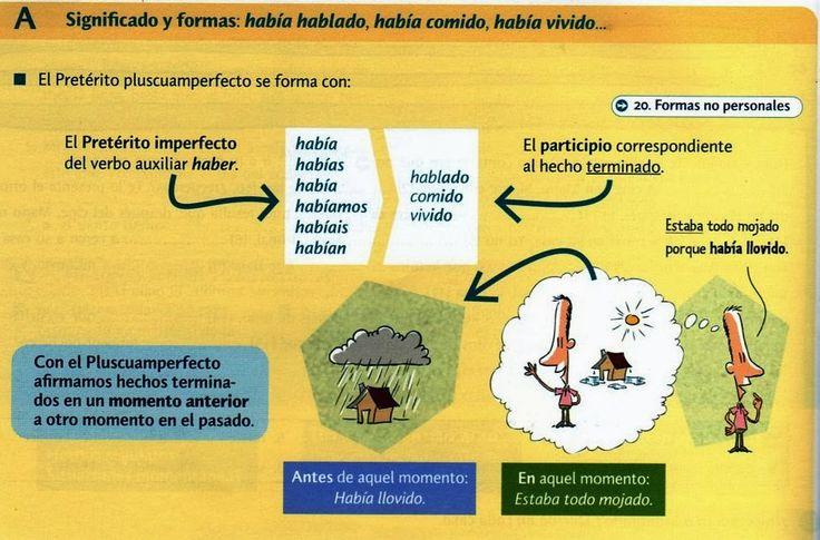 Preterito pluscuamperfecto learn spanish
