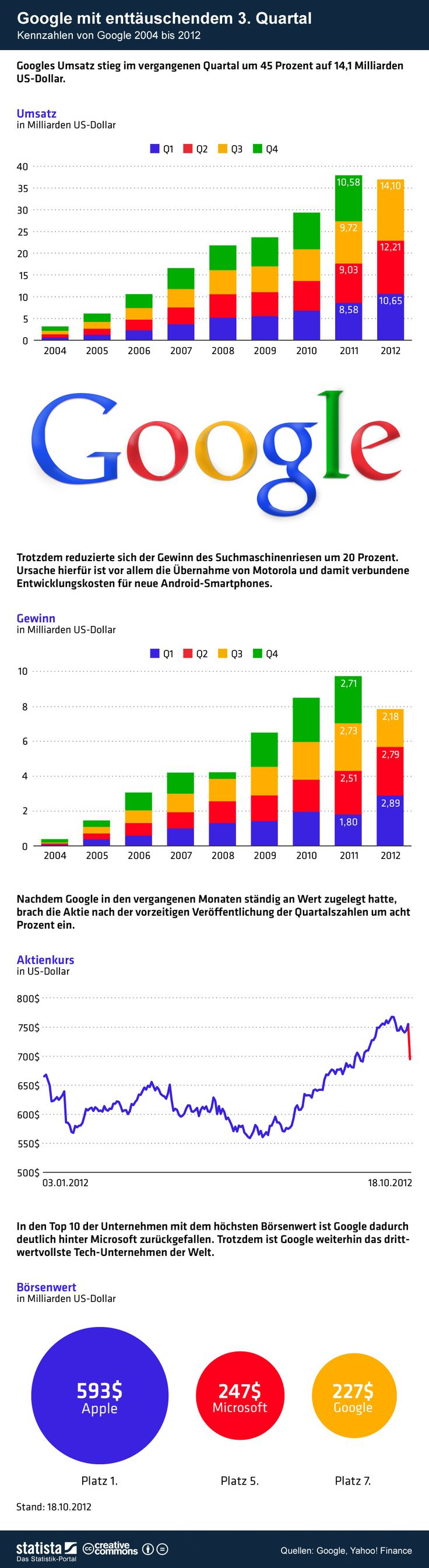 Die Grafik zeigt Kennzahlen von #Google inkl. Umsatz, Gewinn, Aktienkurs und Marktwert. #statista #infografik