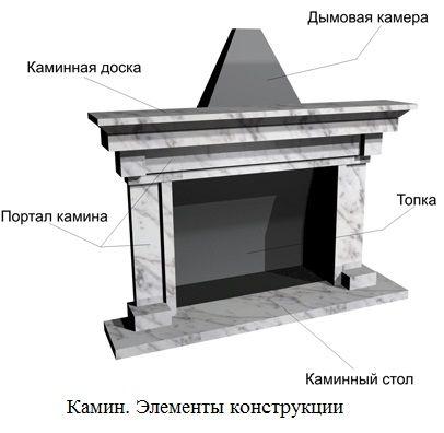 эоементы конструкции камина