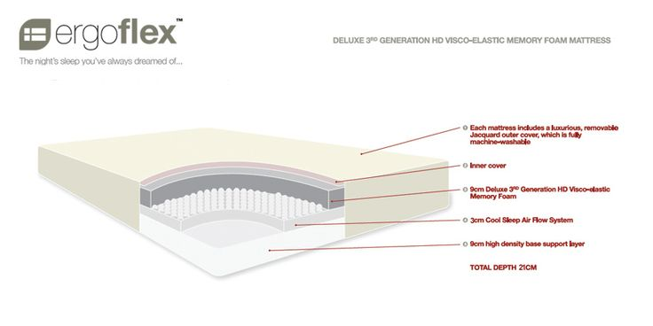 The Ergoflex 5 Layer Comfort Sleep System http://www.ergoflex.com.au/about