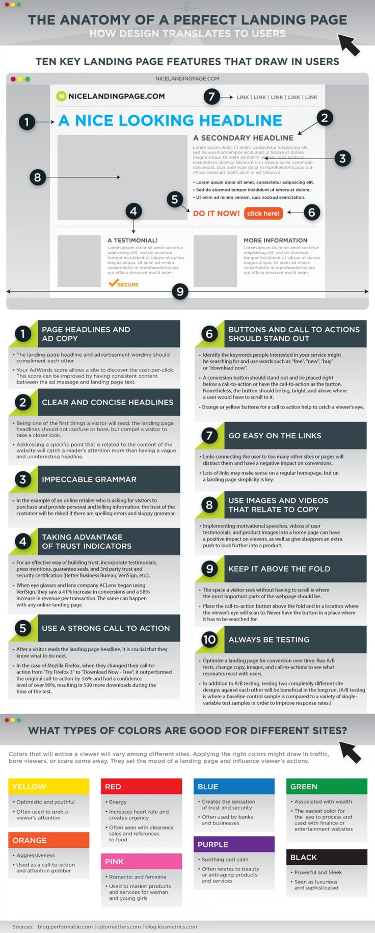 Anatomy of a Perfect Landing Page Infographic