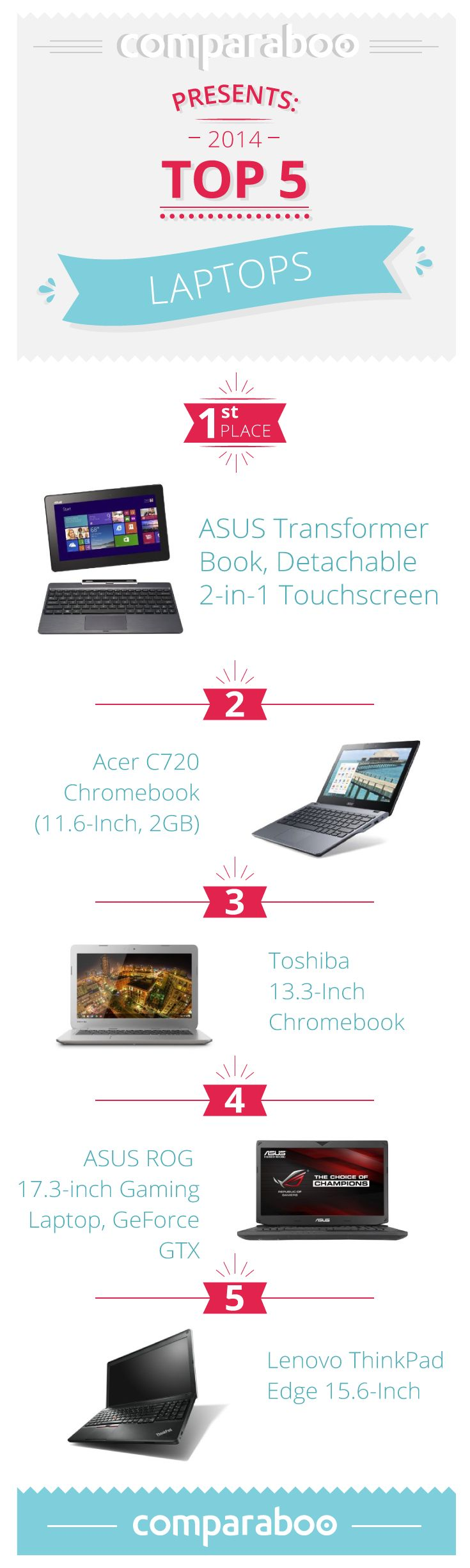 Top 5 laptops on Comparaboo based on value, popularity and quality. With diverse size and component combinations available, it may be tough to know which laptop is right for you. To make the shopping process simpler, we've drawn up this guide and have compiled a list of the top 10 laptops to get you on your way.