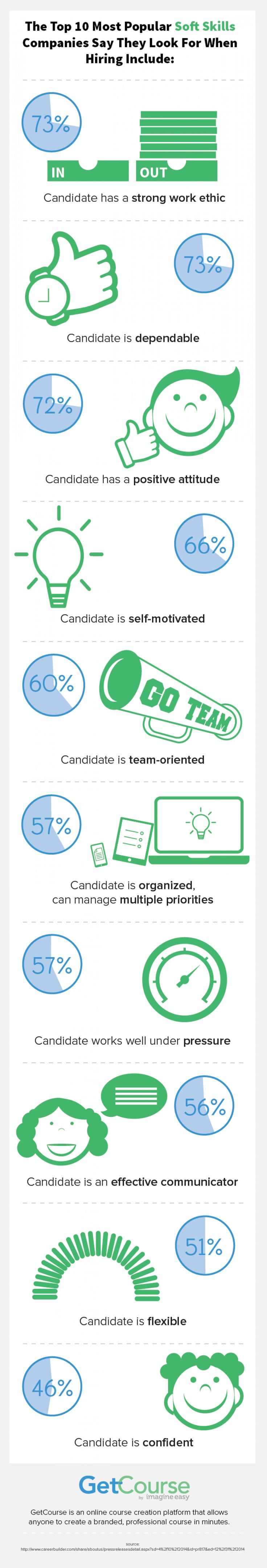 the top 10 most popular soft skills companies say they look for when hiring include infographic