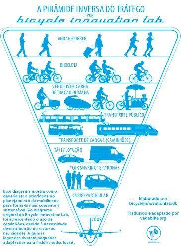 piramide-invertida-mobilidade-urbana