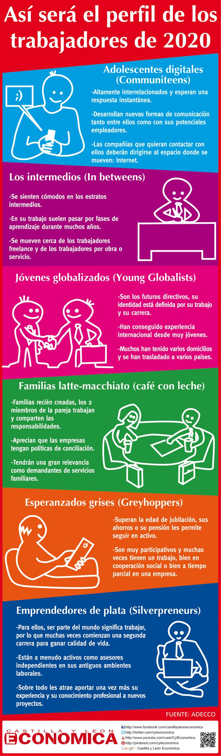 ¿También emprendedores? ¿Qué pensás? ___ #Infografía en español que muestra cómo será el perfil de los trabajadores en 2020