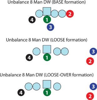 8 on 8 tackle football formation   Youth Football Weekly: 8 Man Unbalanced Double Wing