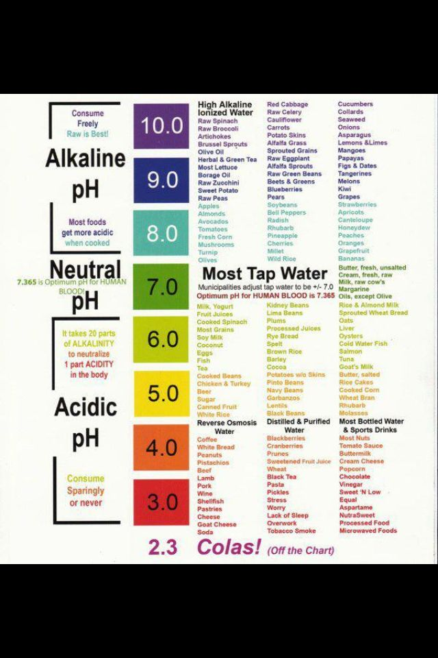 Eat more alcaline food