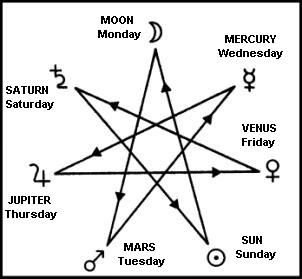 Elven Star   The septagram is important in Western kabbalah, where it symbolizes the sphere of Netzach, the seven planets, the seven alchemical metals, and the seven days of the week.""
