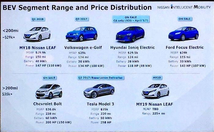 Top 7 Plug In Cars Listed By Price Per Mile Of Electric Range Impact Lab Nissan Leaf Nissan Ford Focus Electric