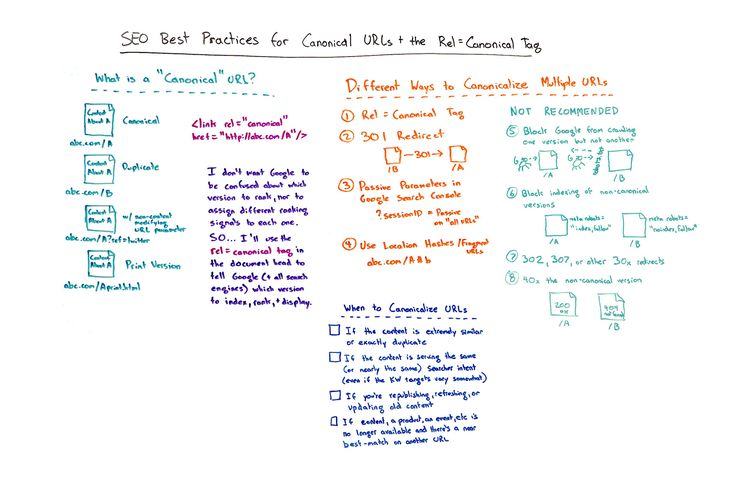 SEO Best Practices for Canonical URLs  the Rel=Canonical Tag  Whiteboard Friday