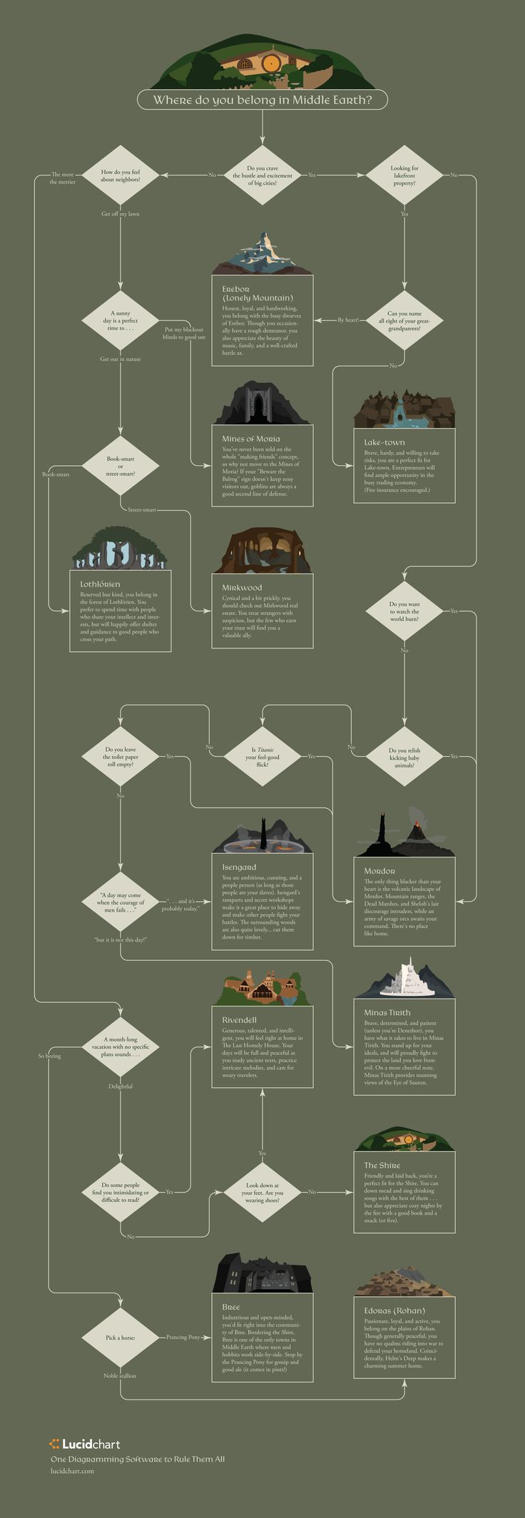 Misty mountains cold. Dungeons deep, and caverns old. Fifteen years ago, Peter Jackson brought Tolkien's Middle Earth to life with the release of The Lord of the Rings: The Fellowship of the Ring. But where in Middle Earth should you live? Take this flowchart quiz to find out!