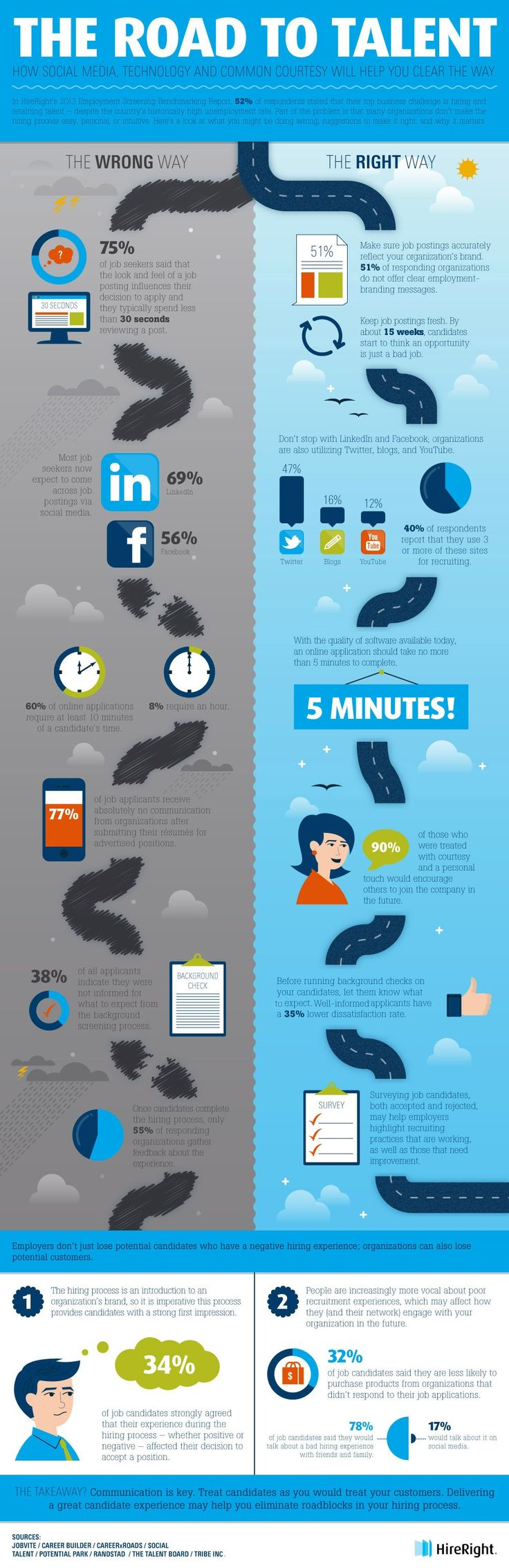 Using Social Media, Technology and Common Courtesy to Recruit the Right People (Infographic)