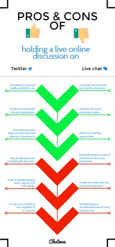 Pros and cons of holding a live online discussion using Twitter vs. live chat widget.