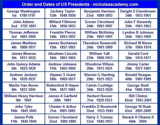 Crush image intended for printable list of presidents in order