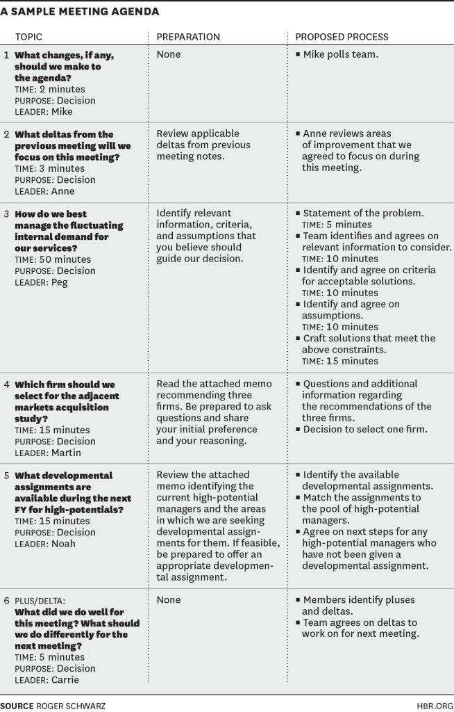 Sample Meeting Agenda | HBR