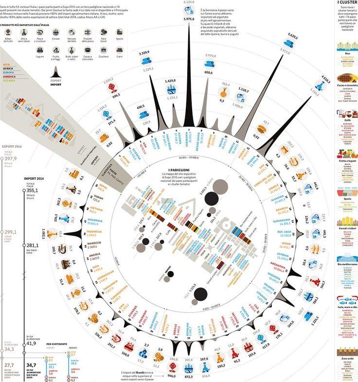 Quanto vale Expo 2015? Per l'Italia l'80% del mercato agroalimentare - Il Sole 24 ORE