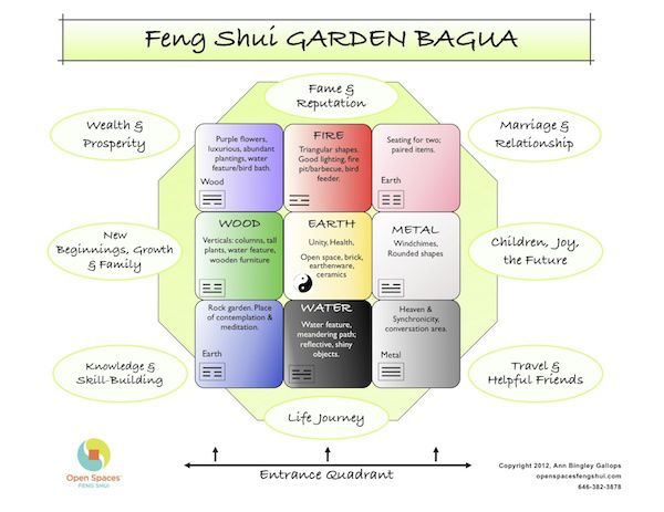 ... Feng Shui Garden Design Pictures, And Much More Below. Tags: ...