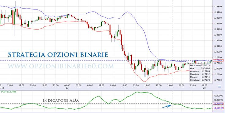 trade on line opzioni binarie touchstone pictures