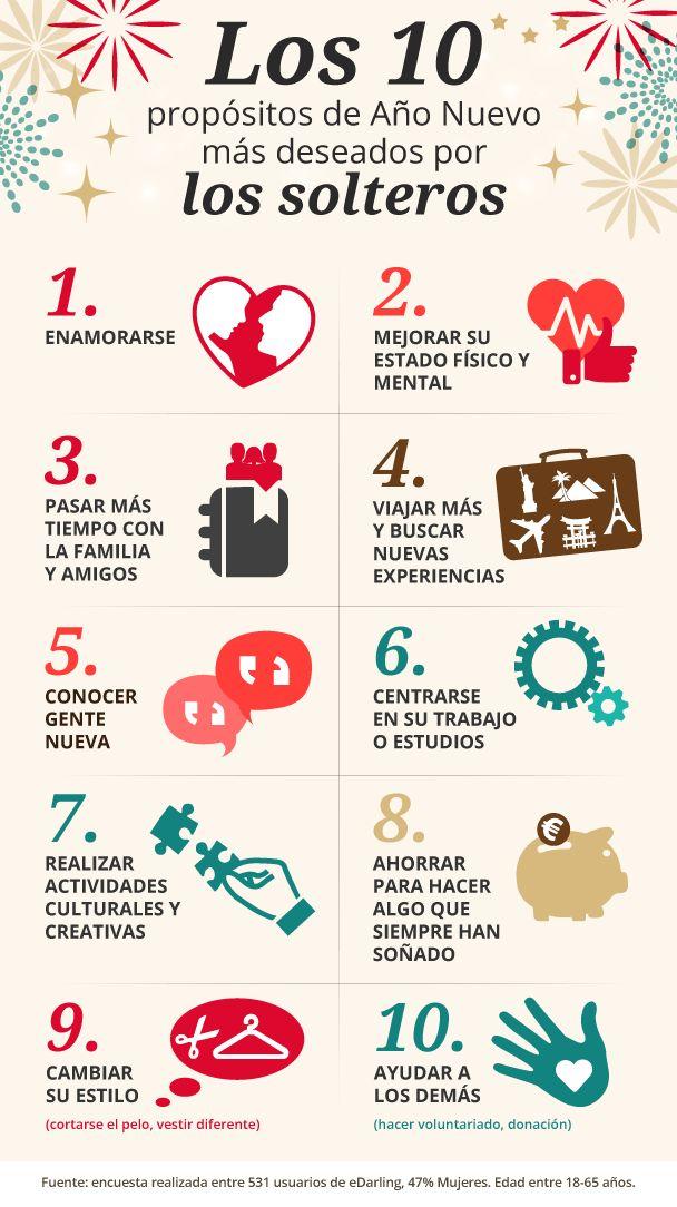 Los 10  propósitos de Año Nuevo  más deseados por los solteros