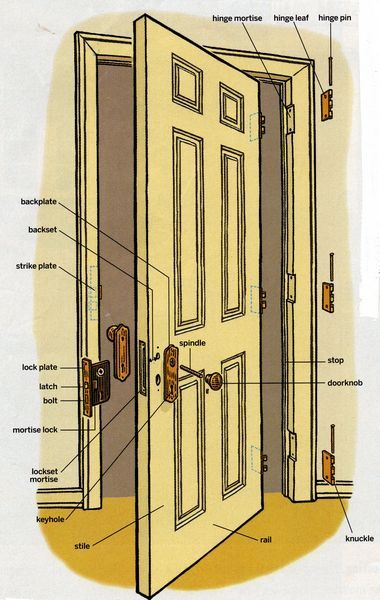 Door Nomenclature Is A Quot Must Know Quot For Anyone Working In
