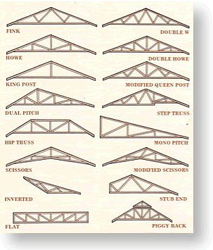 Truss types house pinterest for Roof truss styles