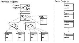 Concepto de Programación orientada a Objetos