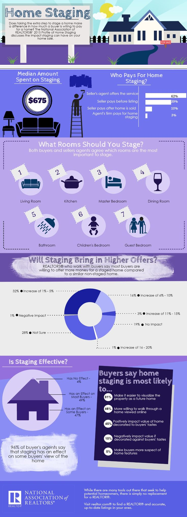 Infographic: Effectiveness of Home Staging | realtor.org