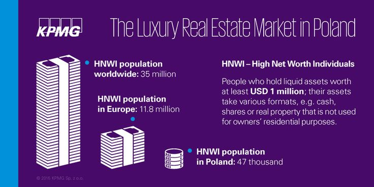 There are only 47 thousand High Net Worth Individuals in Poland  #realestate #KPMG #Property #KPMGPoland #Poland