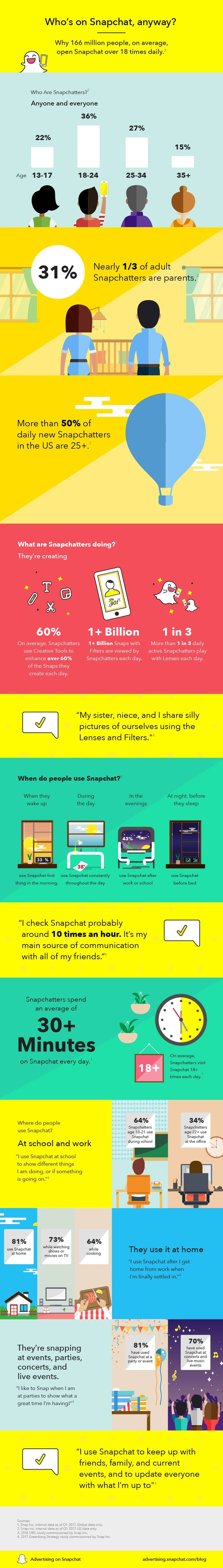 Who's using Snapchat? It still skews young, and the 35+ bracket has dropped to 15%