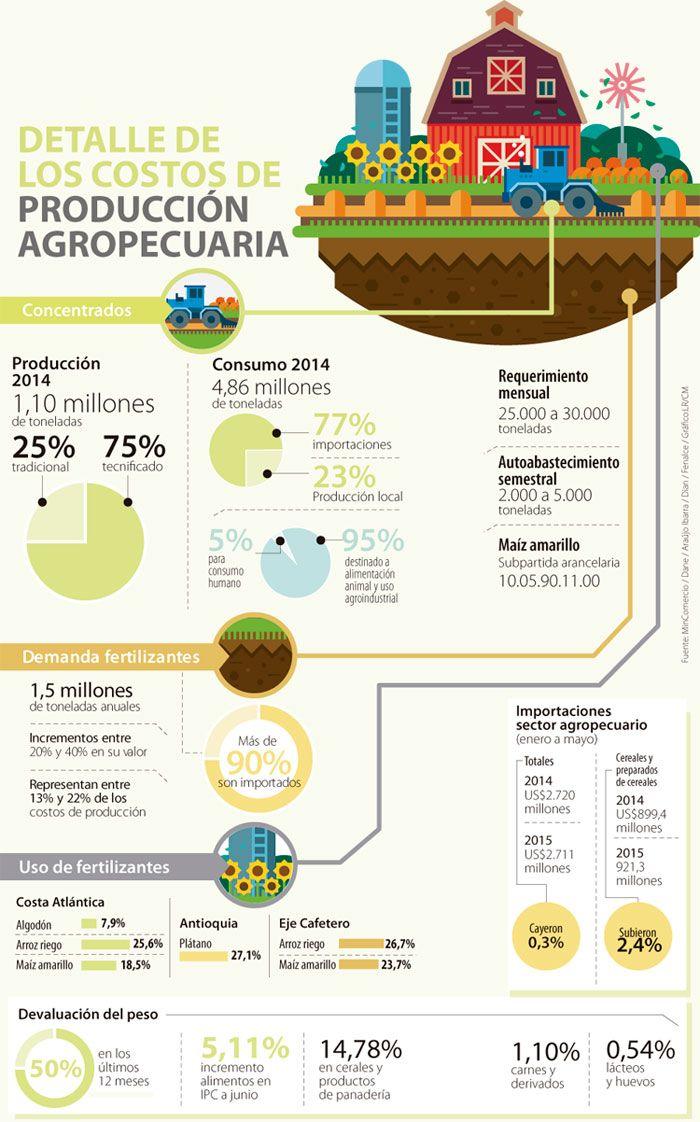 Ignacio Gómez Escobar / Retail Marketing - Colombia: La devaluación incrementa el costo de la producción de alimentos hasta 20%