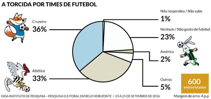 Pesquisas eleitorais atualizam tamanho das torcidas de América, Atlético e Cruzeiro em BH - Superesportes
