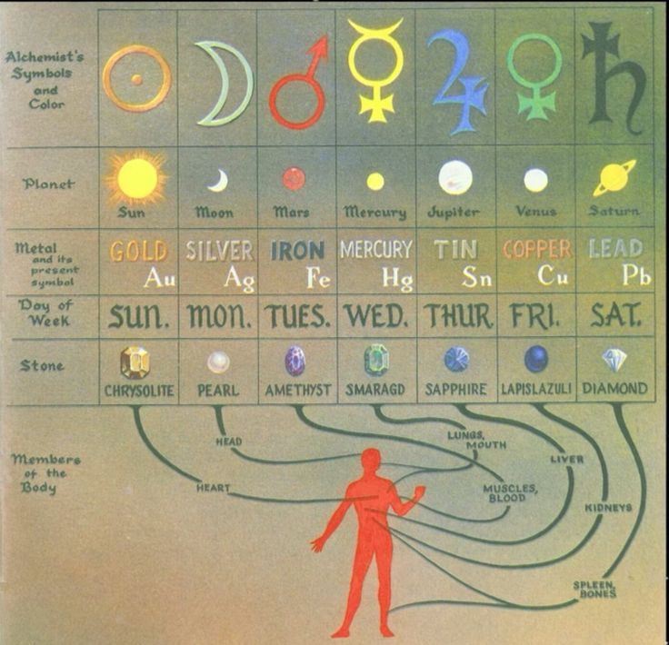 Graphic displaying the relationship between certain metals and specific planets...meaning, these metals reacted differently in experiments depending on the proximity of the planet to Earth and whether the Sun was between the Earth and the planet or not. These were conducted by Lili Kolisko an associate of Rudolf Steiner.