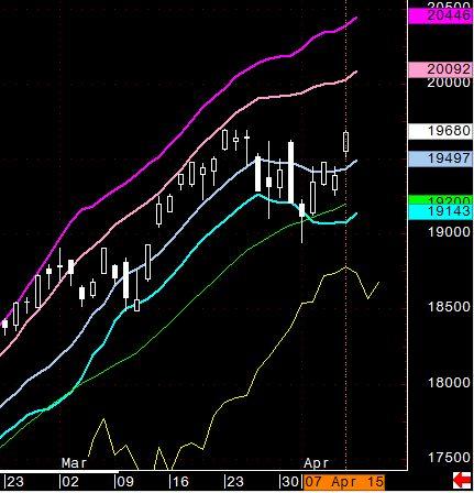 2015/04/07 日経平均先物チャート 今年の高値予測は難しく、GW前に調整すれば、GWあとの天井となりますが、このペースですと GWに天井に入り、そのあとWTOPを形成して、夏まで調整のコースになります。それでも材料株は、今日から、新しいサイクルに入りました... → http://kabublog.jp/ #株式 #日経平均先物チャート #東京総合研究所 #20年間現役ファンドマネージャーのテクニカルで相場に勝つ日記